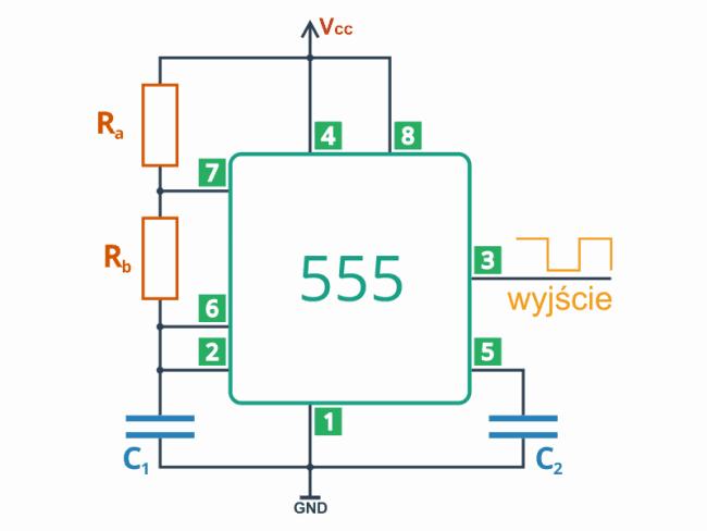 Układ NE555 w trybie astabilnym.