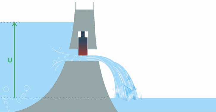 Wysokość wody przed tamą może symbolizować napięcie w układach elektronicznych